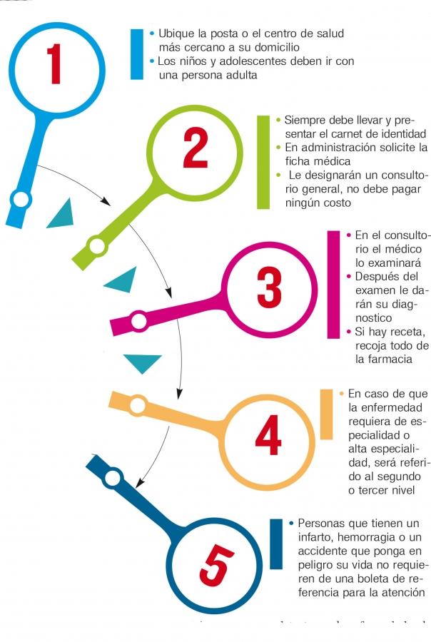5 pasos para acceder al Sistema Único de Salud  de acuerdo al Ministerio de Salud