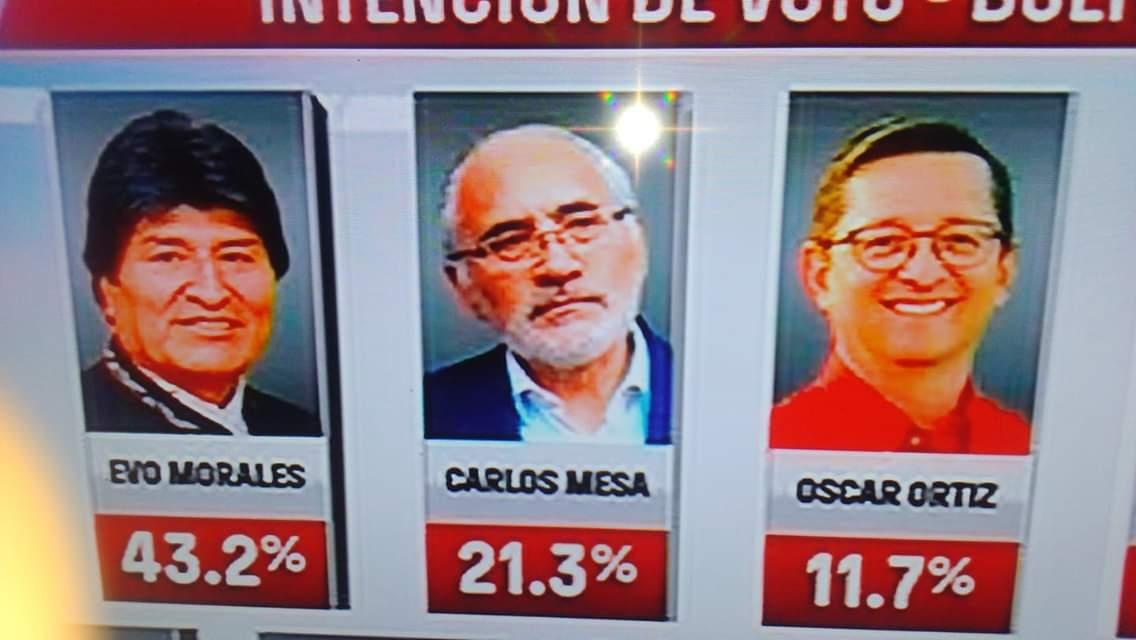 De acuerdo a la empresa Viaciencia S.R.L. para la alianza de medios televisivos privados Unitel, PAT, Red Uno y Bolivisión, Evo Morales obtuvo 43,2% de la preferencia