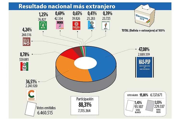 Tribunal Supremo Electoral confirma a Evo Morales ganador al 100% del conteo en primera vuelta
