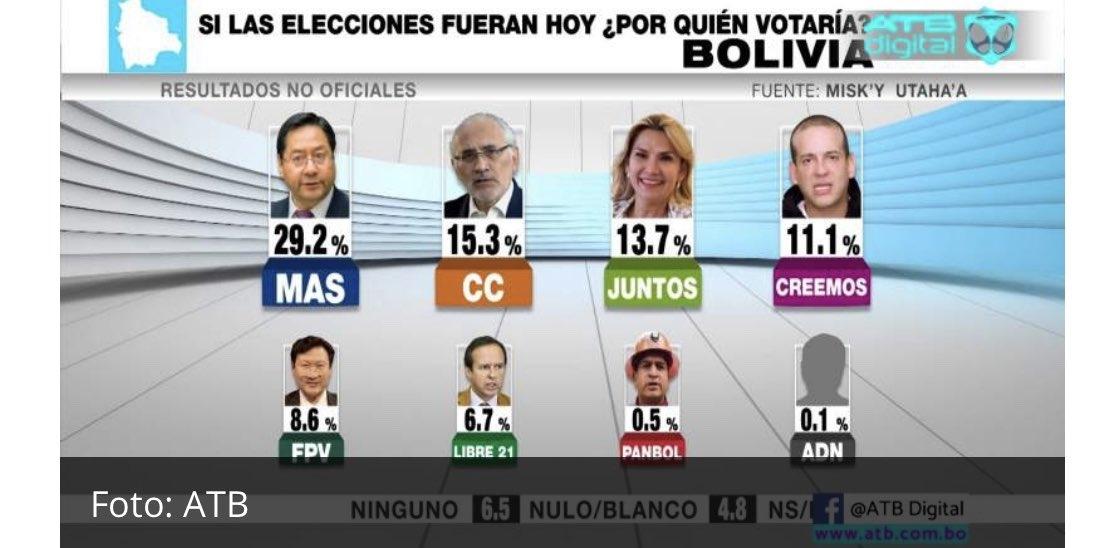Red ATB publicó una encuesta en la que el candidato del MAS Luis Arce logra el 29,2%, seguido por Carlos Mesa de CC con 15,3% y la presidenta Jeanine Áñez con 13,7%