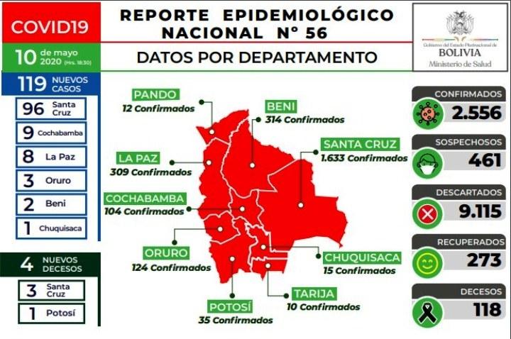 2.556 personas contagiadas concovid 19 y 118 fallecidos, en dos meses en Bolivia