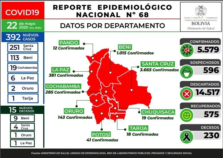 5.579 casos de Covid-19 en dos meses de cuarentena en Bolivia