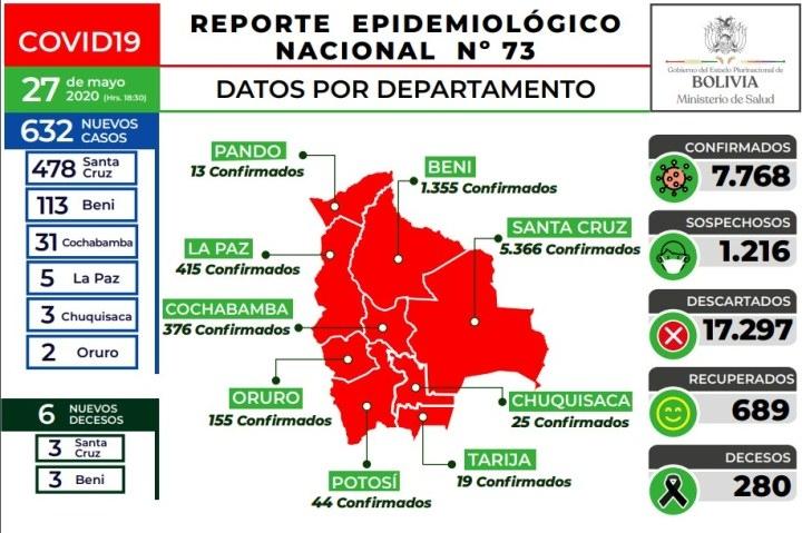 632 nuevos contagios, 6 fallecidos y 7.768 personas han dado positivo al Covid-19 en Bolivia