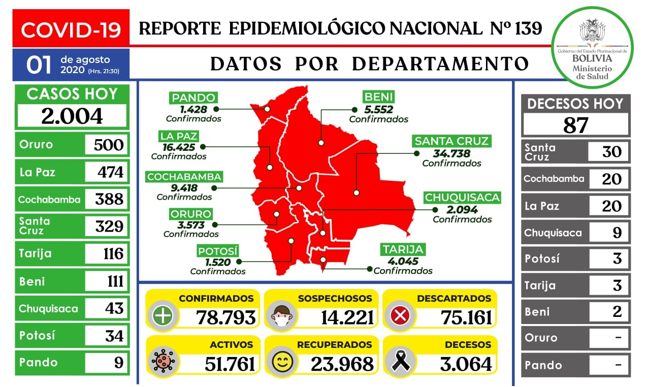 78.793 afectados, 3.000 fallecimientos  2.004 nuevos contagios de coronavirus en Bolivia
