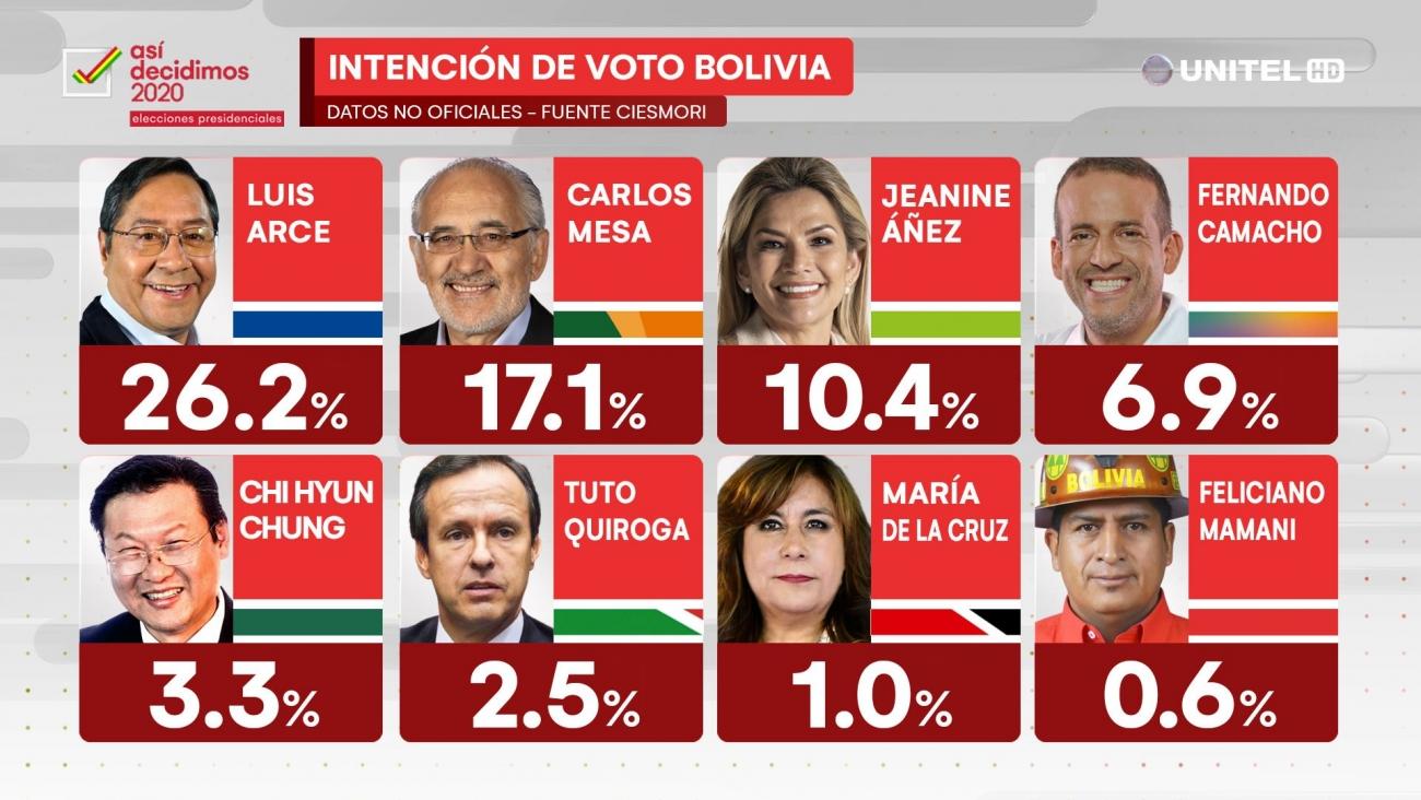 Empresa Ciesmori realizó encuesta nacional por teléfono con victoria electoral de Luis Arce, segundo Carlos Mesa y Jeanine Áñez