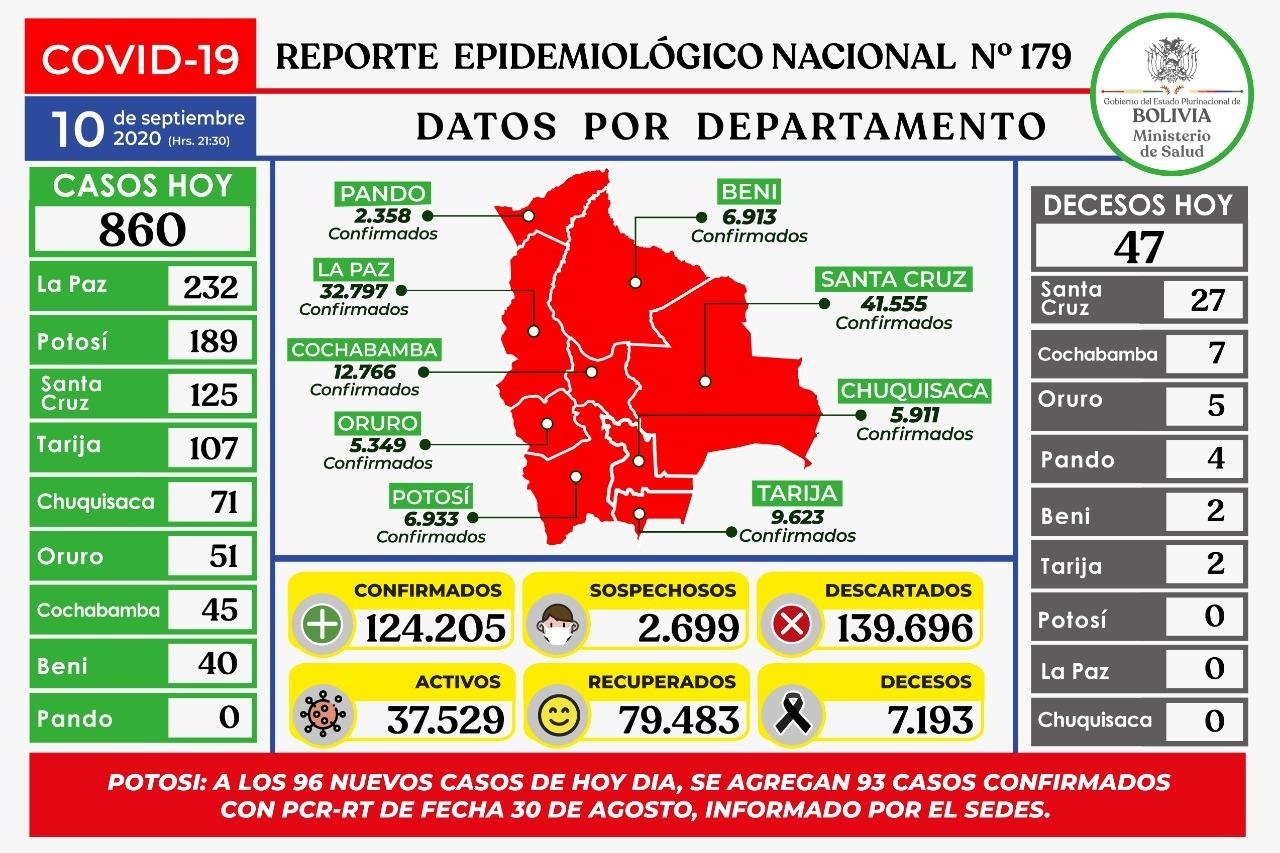 En Bolivia ya sumaron 114 mil casos positivos 64% son recuperados después de seis meses de conocer los dos primeros casos  de COVID-19