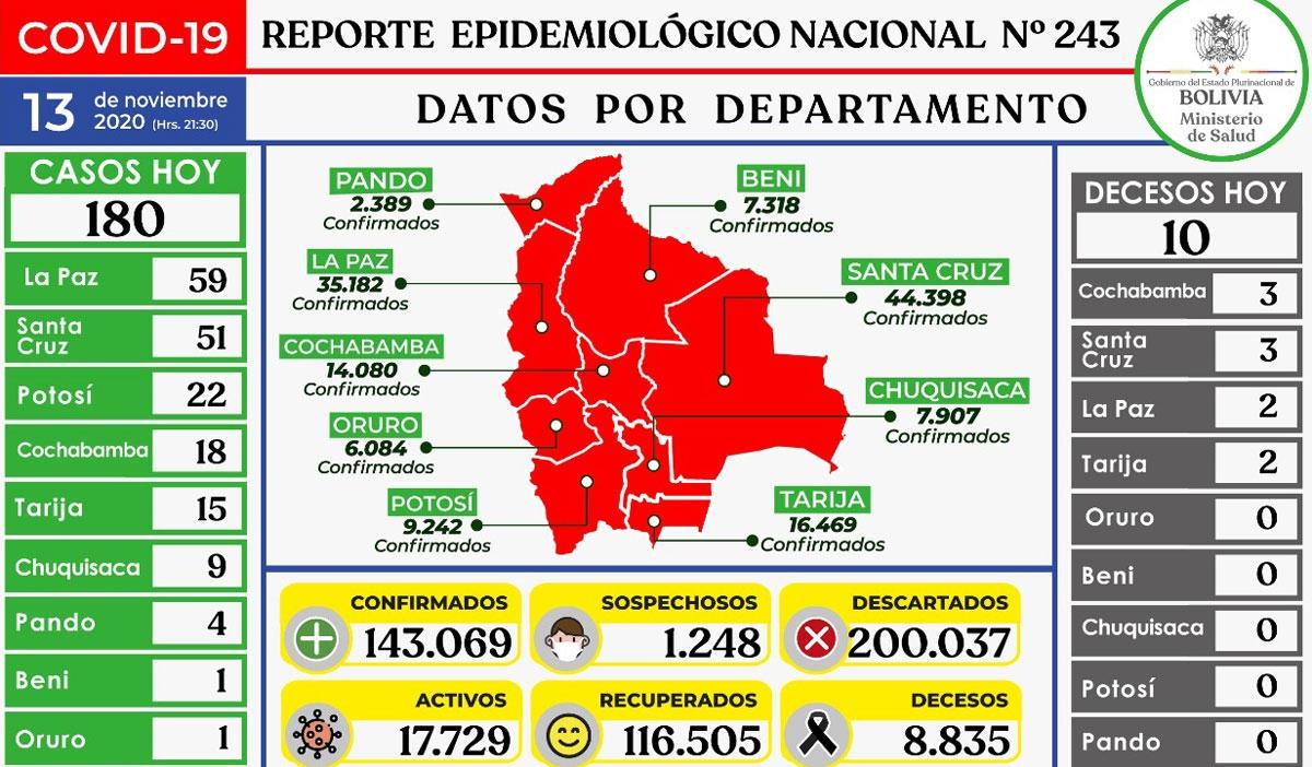 180 nuevos contagios en Bolivia, La Paz con el índice más alto del día y Oruro 1 caso