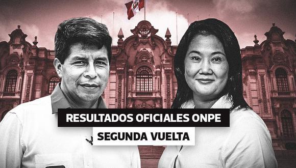 Perú Resultados ONPE al 99.109% de actas contabilizadas: Pedro Castillo 50.205% y Keiko Fujimori 49.795%