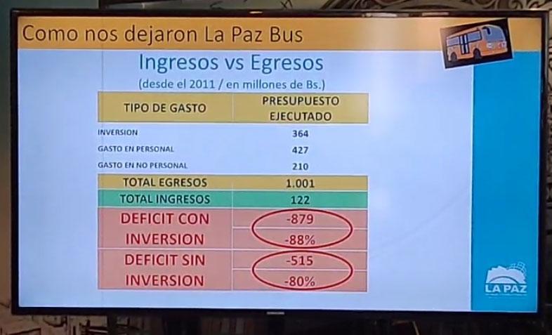 PumaKatari tiene déficit de Bs 879 millones, en la gestión de Revilla 2011 se hizo una inversión de Bs 364 millones y los gastos en personal representaron Bs 427 millones y los gastos en no personal significaron Bs 210 millones